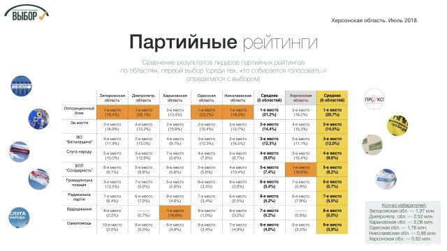 """Партии """"Оппозиционный блок"""" и """"За життя"""" набирают на Херсонщине более 30%, - социологи"""