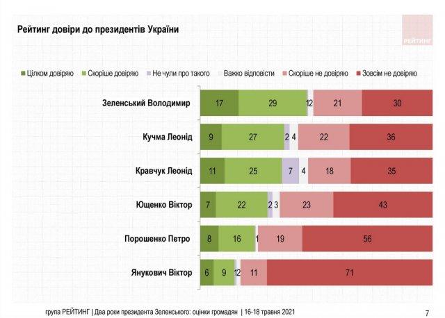 Два года президентства Зеленского: как украинцы оценили результаты