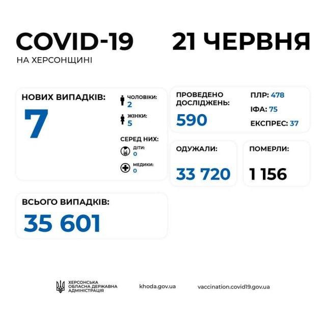 За сутки в Херсонской области выявили 7 инфицированных коронавирусом